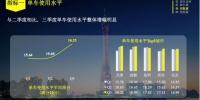 ofo发布Q3城市骑行报告:西安文明骑行程度最高 - 西安网