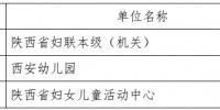 陕西省妇女联合会 2017 年部门决算说明 - 妇联