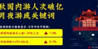 中秋国内游人次破亿 赏月夜游成关键词 - 西安网