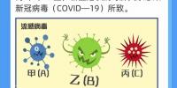 【防疫科普】春季流感高发,如何与新冠肺炎区分? - 西安网