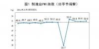 制造业PMI走势。来自国家统计局 - 西安网