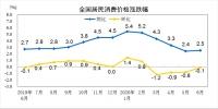 国家统计局:2020上半年全国居民消费价格同比上涨3.8% - 西安网