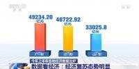 2020年上半年经济数据出炉 19个省份GDP超一万亿元 - 西安网
