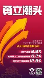 第一!今年上半年,西安工业经济亮点纷呈 - 西安网