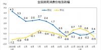 国家统计局:3月份居民消费价格同比上涨0.4% - 西安网